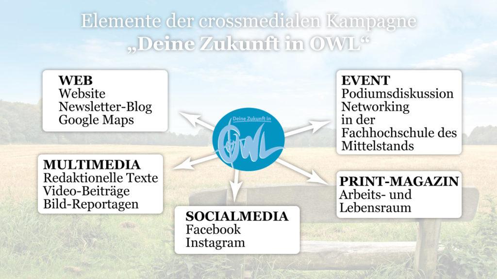 """Die Elemente der crossmedialen Kampagne """"Deine Zukunft in OWL""""."""